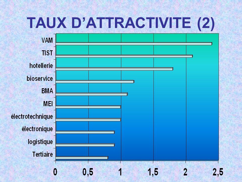TAUX DATTRACTIVITE (2)