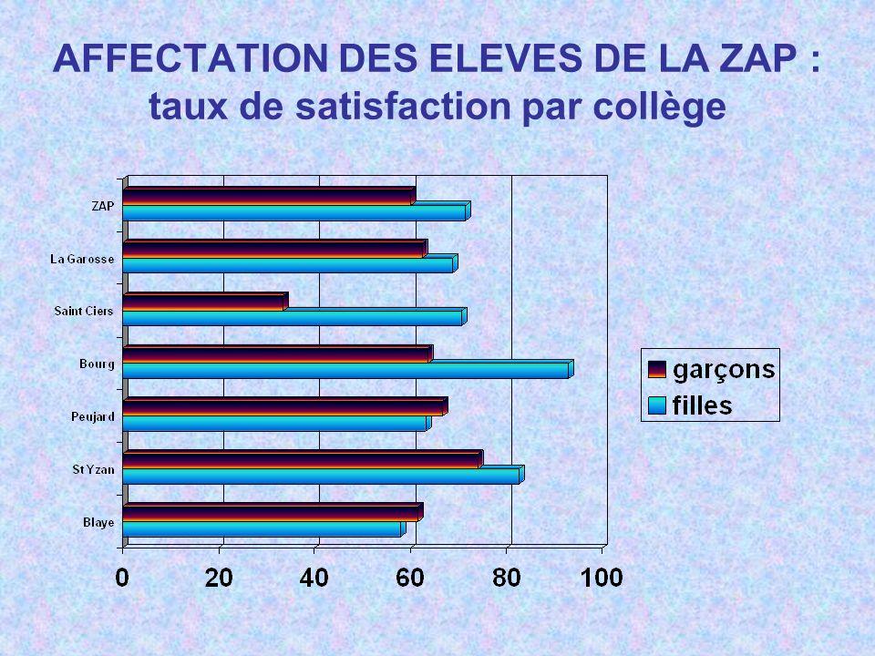 AFFECTATION DES ELEVES DE LA ZAP : taux de satisfaction par collège