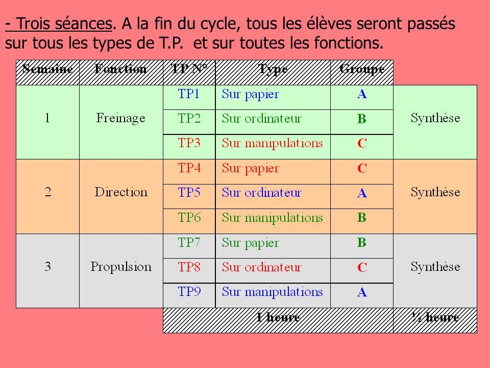 Exemple dorganisation possible : - La classe est partagée en 3 groupes de 8 à 9 élèves A, B et C. - Le principe des ateliers tournants, où tous les él