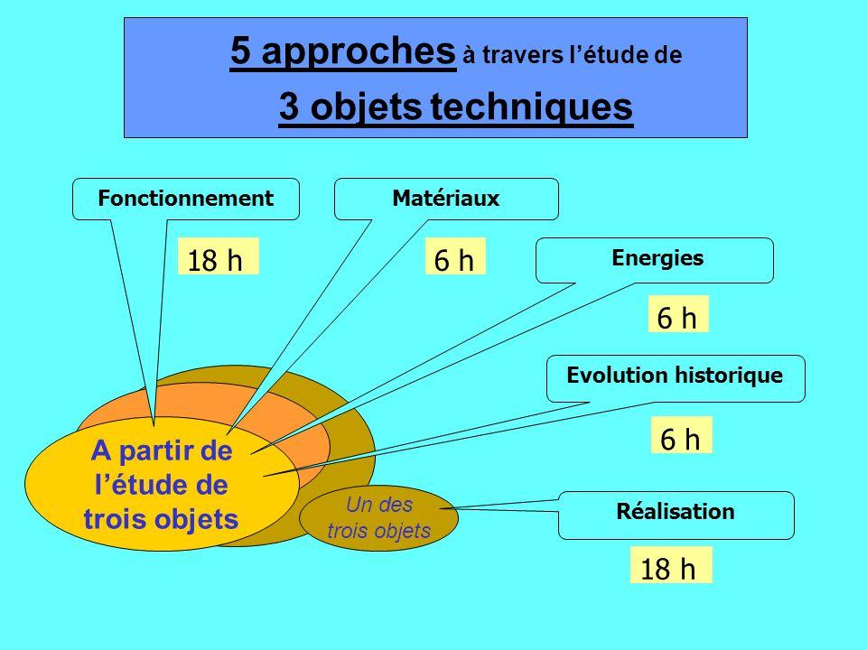 Un thème A lissue de la classe de 6ème, lélève doit avoir les éléments de réponse aux questions : - A quoi sert cet objet technique ? Comment est fabr