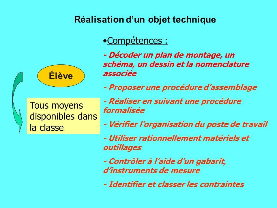 Compétences : - Situer dans le temps les grandes inventions - Classer chronologiquement des objets ayant la même fonction dusage - Identifier des prin