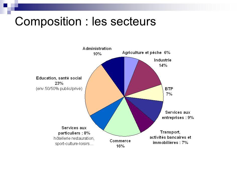 Composition : les secteurs