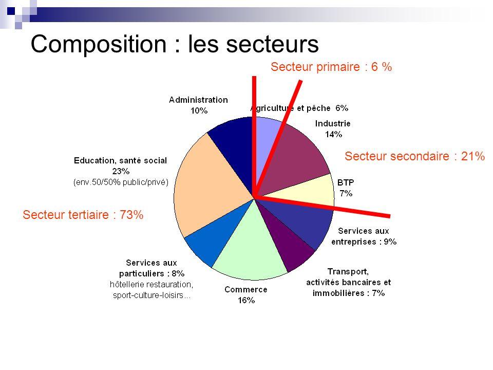 Secteur secondaire : 21% Secteur primaire : 6 % Secteur tertiaire : 73%