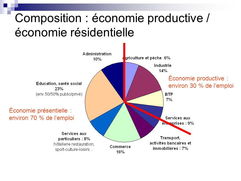 Composition : économie productive / économie résidentielle Économie productive : environ 30 % de lemploi Économie présentielle : environ 70 % de lemploi