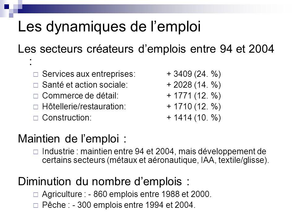 Les dynamiques de lemploi Les secteurs créateurs demplois entre 94 et 2004 : Services aux entreprises: + 3409 (24.