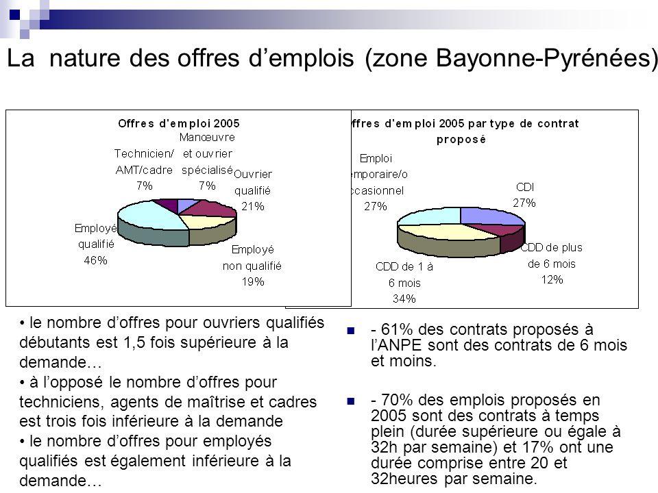 La nature des offres demplois (zone Bayonne-Pyrénées) - 61% des contrats proposés à lANPE sont des contrats de 6 mois et moins.