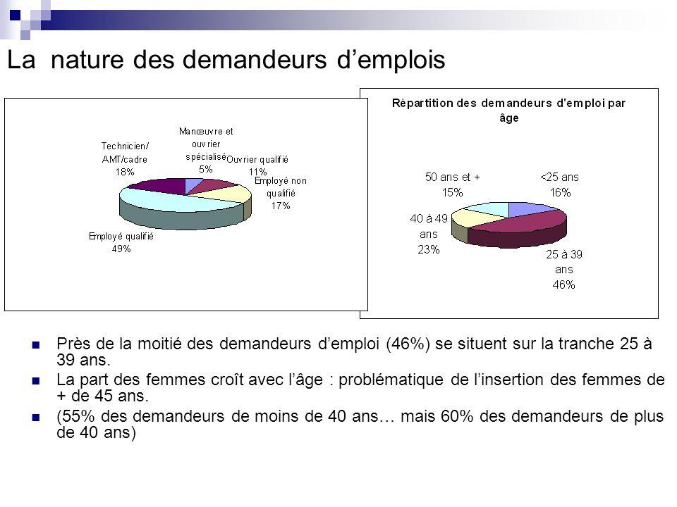 La nature des demandeurs demplois Près de la moitié des demandeurs demploi (46%) se situent sur la tranche 25 à 39 ans.