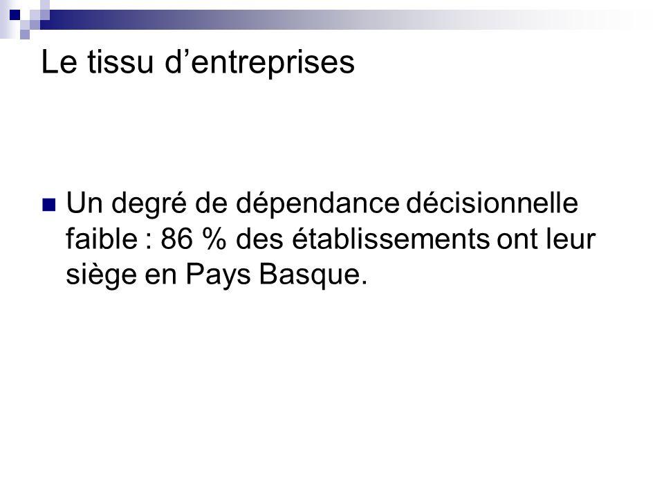 Le tissu dentreprises Un degré de dépendance décisionnelle faible : 86 % des établissements ont leur siège en Pays Basque.