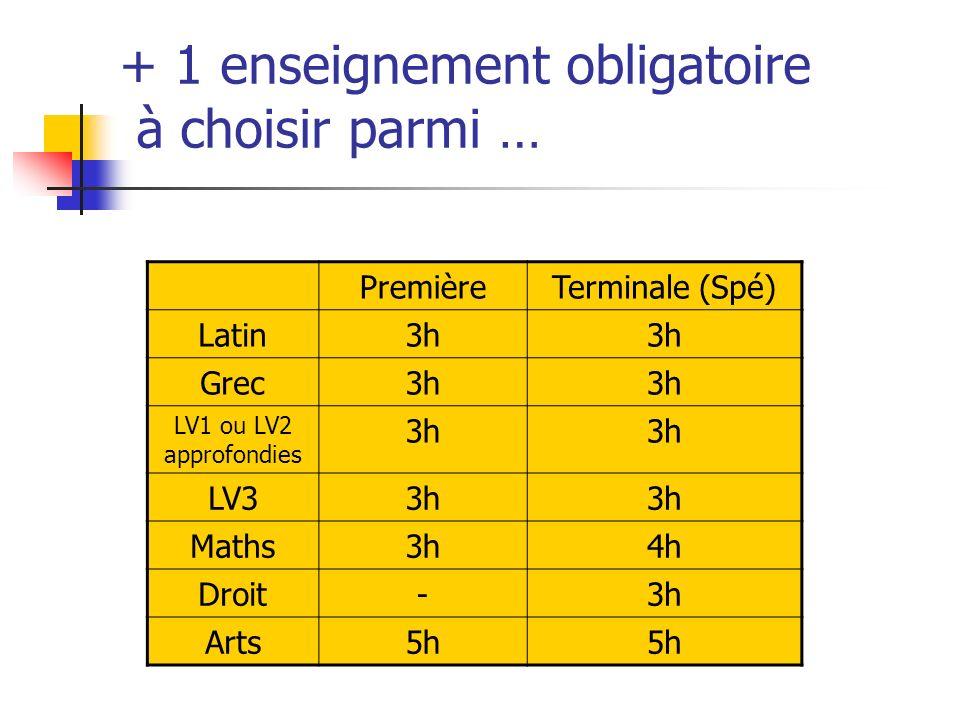 + 1 enseignement obligatoire à choisir parmi … PremièreTerminale (Spé) Latin3h Grec3h LV1 ou LV2 approfondies 3h LV33h Maths3h4h Droit-3h Arts5h
