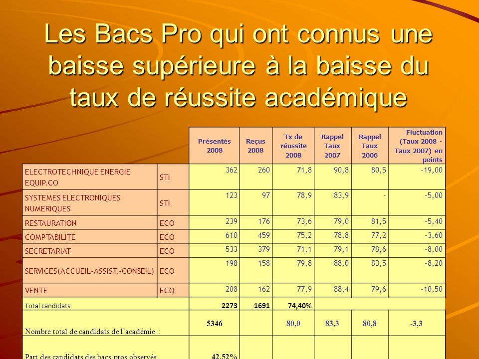 Les Bacs Pro qui ont connus une baisse supérieure à la baisse du taux de réussite académique Présentés 2008 Reçus 2008 Tx de réussite 2008 Rappel Taux 2007 Rappel Taux 2006 Fluctuation (Taux 2008 - Taux 2007) en points ELECTROTECHNIQUE ENERGIE EQUIP.CO STI 36226071,890,880,5-19,00 SYSTEMES ELECTRONIQUES NUMERIQUES STI 1239778,983,9--5,00 RESTAURATIONECO 23917673,679,081,5-5,40 COMPTABILITEECO 61045975,278,877,2-3,60 SECRETARIATECO 53337971,179,178,6-8,00 SERVICES(ACCUEIL-ASSIST.-CONSEIL)ECO 19815879,888,083,5-8,20 VENTEECO 20816277,988,479,6-10,50 Total candidats 2273169174,40% Nombre total de candidats de lacadémie : 534680,083,380,8-3,3 Part des candidats des bacs pros observés42,52%