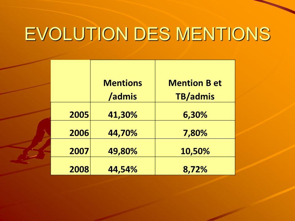 EVOLUTION DES MENTIONS Mentions /admis Mention B et TB/admis 200541,30%6,30% 200644,70%7,80% 200749,80%10,50% 200844,54%8,72%