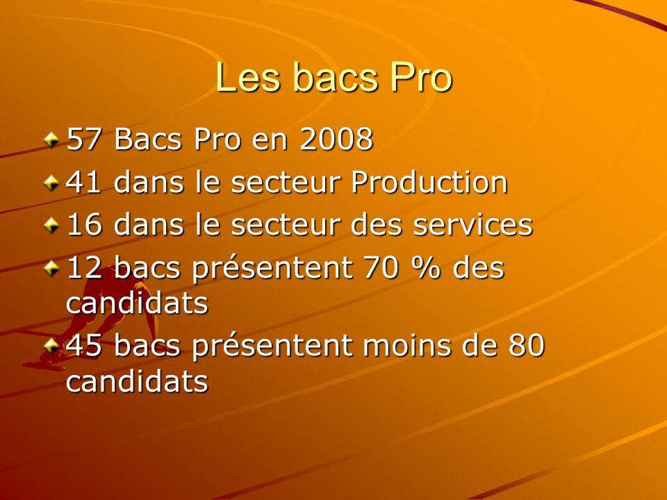 Les bacs Pro 57 Bacs Pro en 2008 41 dans le secteur Production 16 dans le secteur des services 12 bacs présentent 70 % des candidats 45 bacs présenten