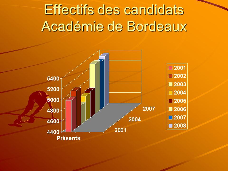 Effectifs des candidats Académie de Bordeaux