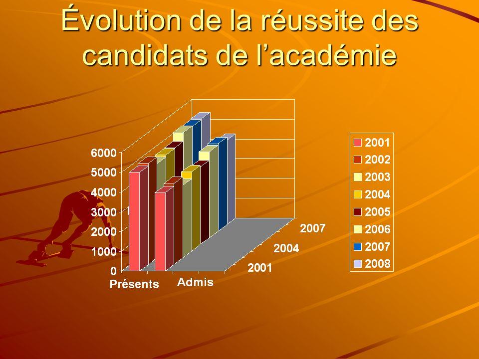 Évolution de la réussite des candidats de lacadémie