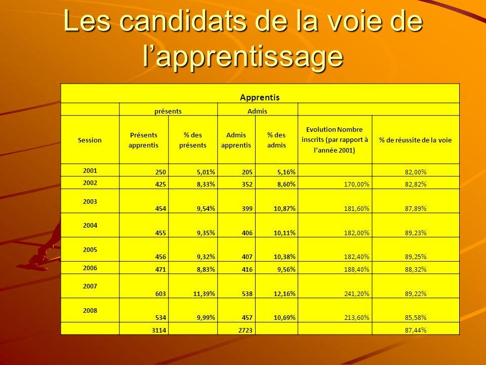 Les candidats de la voie de lapprentissage Apprentis présentsAdmis Session Présents apprentis % des présents Admis apprentis % des admis Evolution Nombre inscrits (par rapport à lannée 2001) % de réussite de la voie 2001 2505,01%2055,16% 82,00% 2002 4258,33%3528,60%170,00%82,82% 2003 4549,54%39910,87%181,60%87,89% 2004 4559,35%40610,11%182,00%89,23% 2005 4569,32%40710,38%182,40%89,25% 2006 4718,83%4169,56%188,40%88,32% 2007 60311,39%53812,16%241,20%89,22% 2008 5349,99%45710,69%213,60%85,58% 3114 2723 87,44%