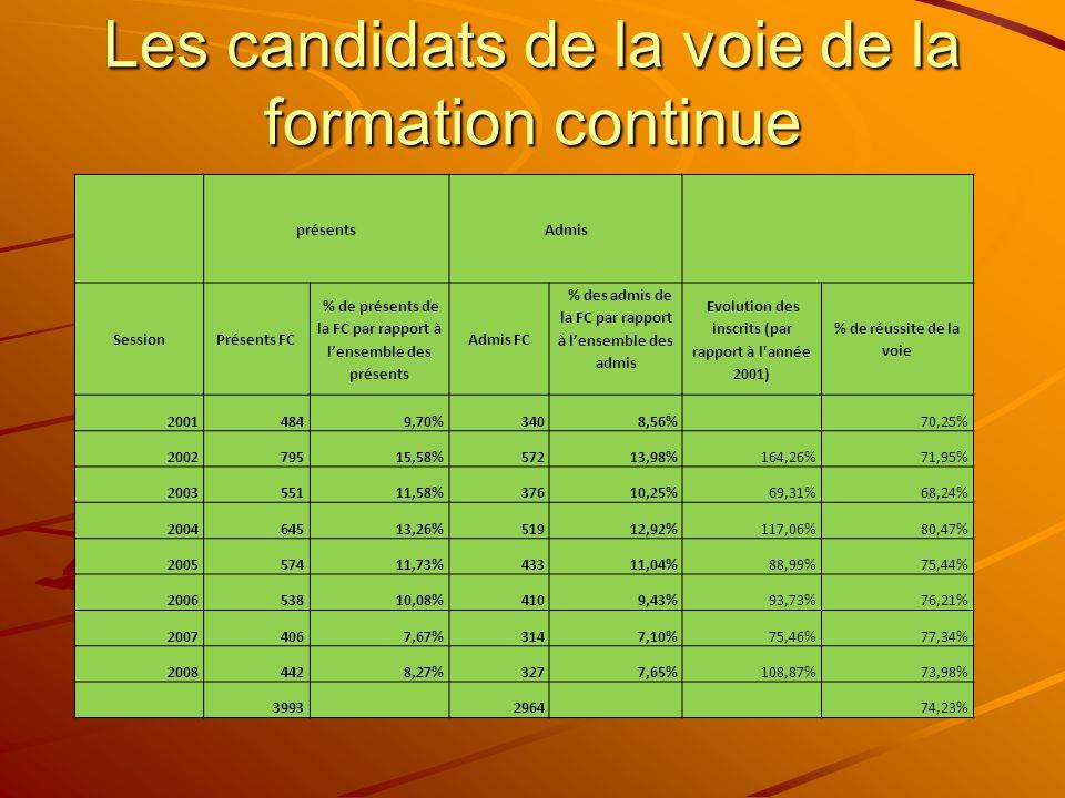 Les candidats de la voie de la formation continue présentsAdmis SessionPrésents FC % de présents de la FC par rapport à lensemble des présents Admis FC % des admis de la FC par rapport à lensemble des admis Evolution des inscrits (par rapport à l année 2001) % de réussite de la voie 20014849,70%3408,56% 70,25% 200279515,58%57213,98%164,26%71,95% 200355111,58%37610,25%69,31%68,24% 200464513,26%51912,92%117,06%80,47% 200557411,73%43311,04%88,99%75,44% 200653810,08%4109,43%93,73%76,21% 20074067,67%3147,10%75,46%77,34% 20084428,27%3277,65%108,87%73,98% 39932964 74,23%