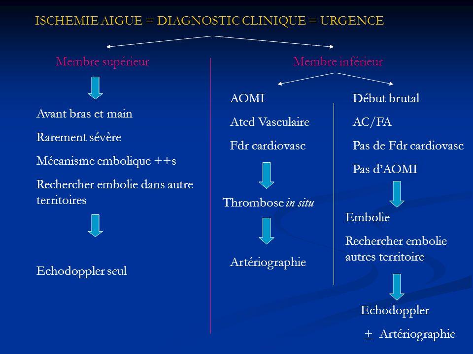 ISCHEMIE AIGUE = DIAGNOSTIC CLINIQUE = URGENCE Membre supérieur Avant bras et main Rarement sévère Mécanisme embolique ++s Rechercher embolie dans aut