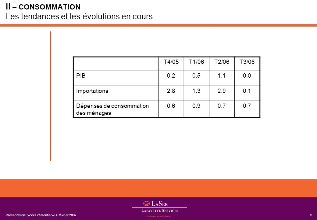 Présentation Lycée Brémontier – 06 février 200710 II – CONSOMMATION Les tendances et les évolutions en cours T4/05T1/06T2/06T3/06 PIB0.20.51.10.0 Impo