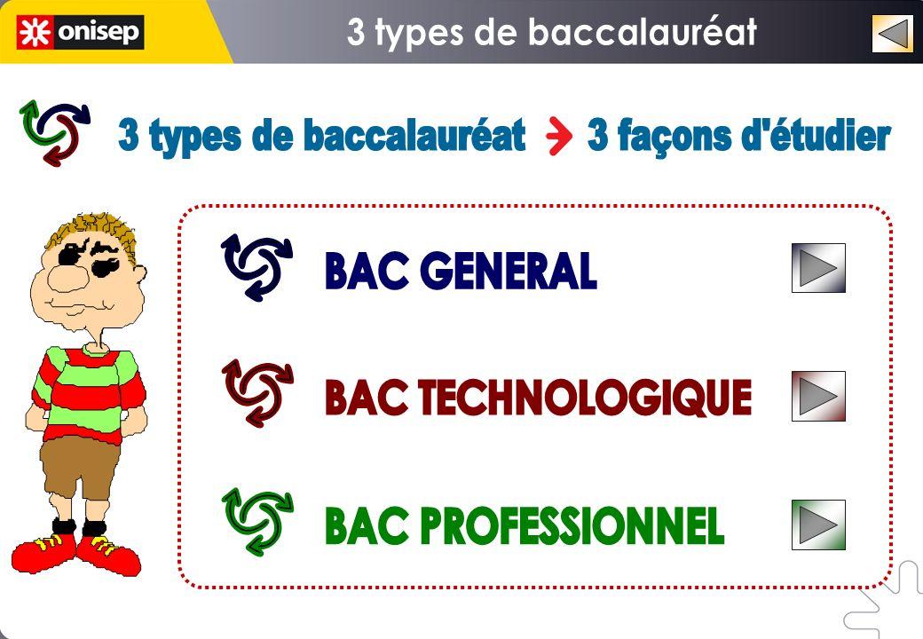 Choisir une dominante Choisir un domaine dactivité Choisir une spécialité professionnelle BAC GÉNÉRAL BAC TECHNO BAC PRO