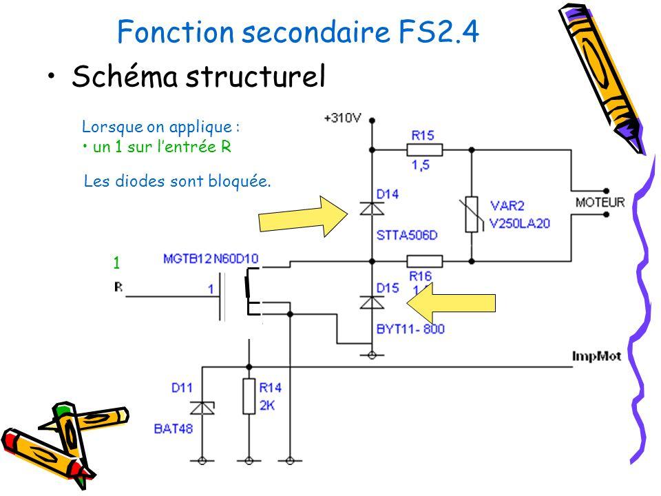 Fonction secondaire FS2.4 Schéma structurel Lorsque on applique : un 1 sur lentrée R 1 Les diodes sont bloquée.