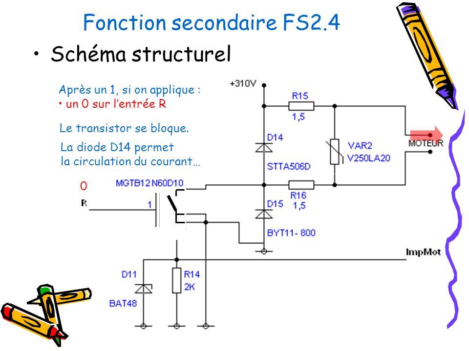 Fonction secondaire FS2.4 Schéma structurel Après un 1, si on applique : un 0 sur lentrée R 0 Le transistor se bloque. La diode D14 permet la circulat