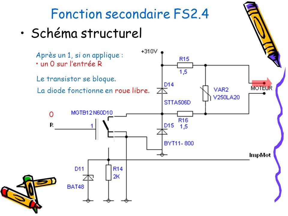 Fonction secondaire FS2.4 Schéma structurel Après un 1, si on applique : un 0 sur lentrée R 0 Le transistor se bloque. La diode fonctionne en roue lib