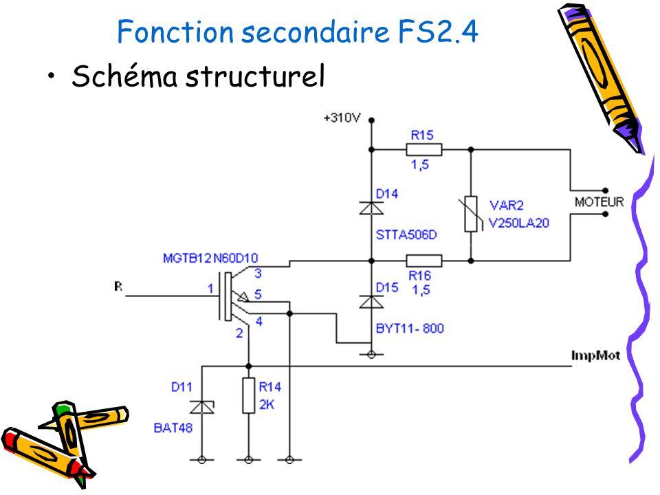 Fonction secondaire FS2.4 Schéma structurel