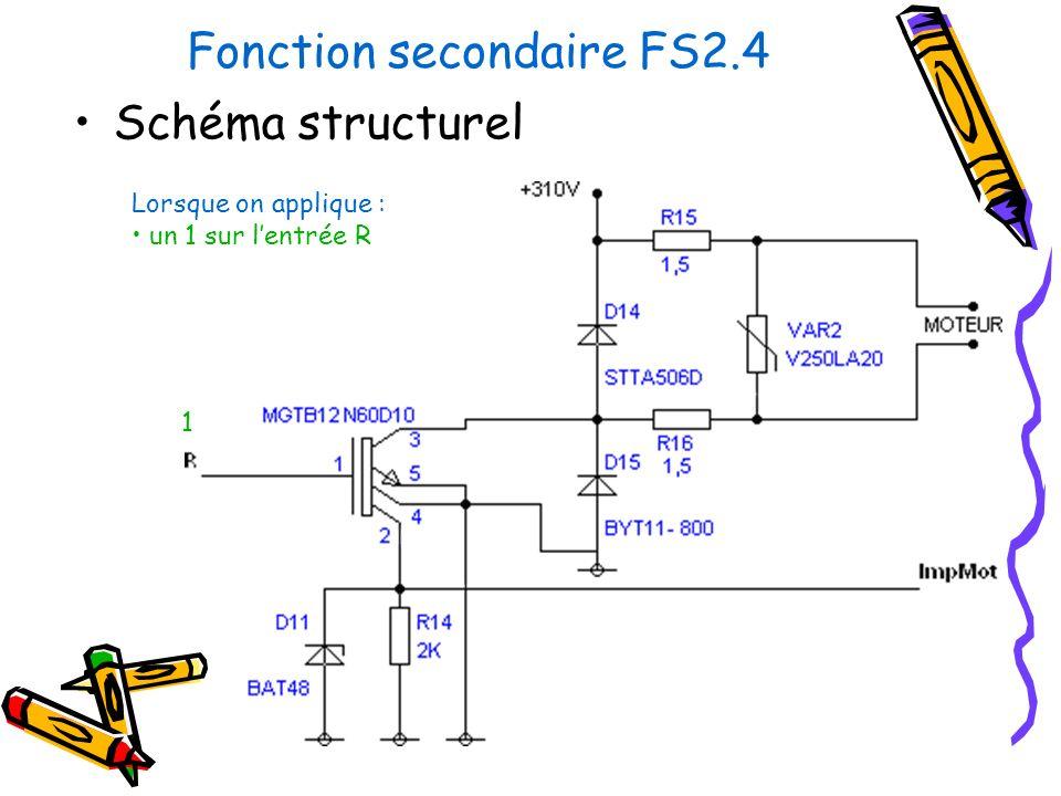 Fonction secondaire FS2.4 Schéma structurel Lorsque on applique : un 1 sur lentrée R 1