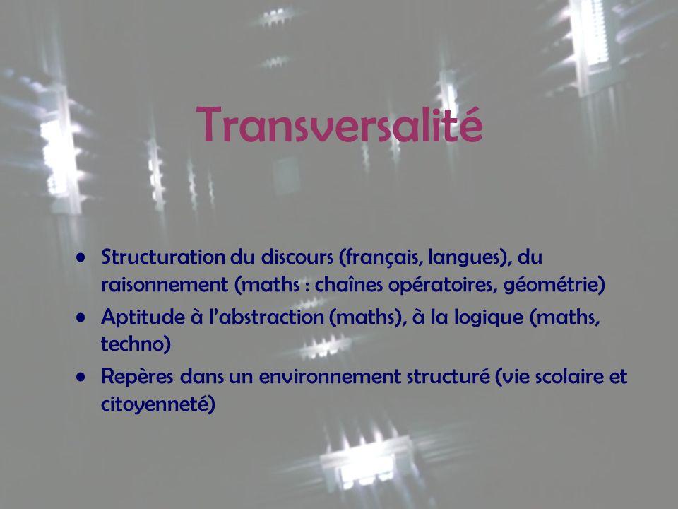 Transversalité Structuration du discours (français, langues), du raisonnement (maths : chaînes opératoires, géométrie) Aptitude à labstraction (maths)