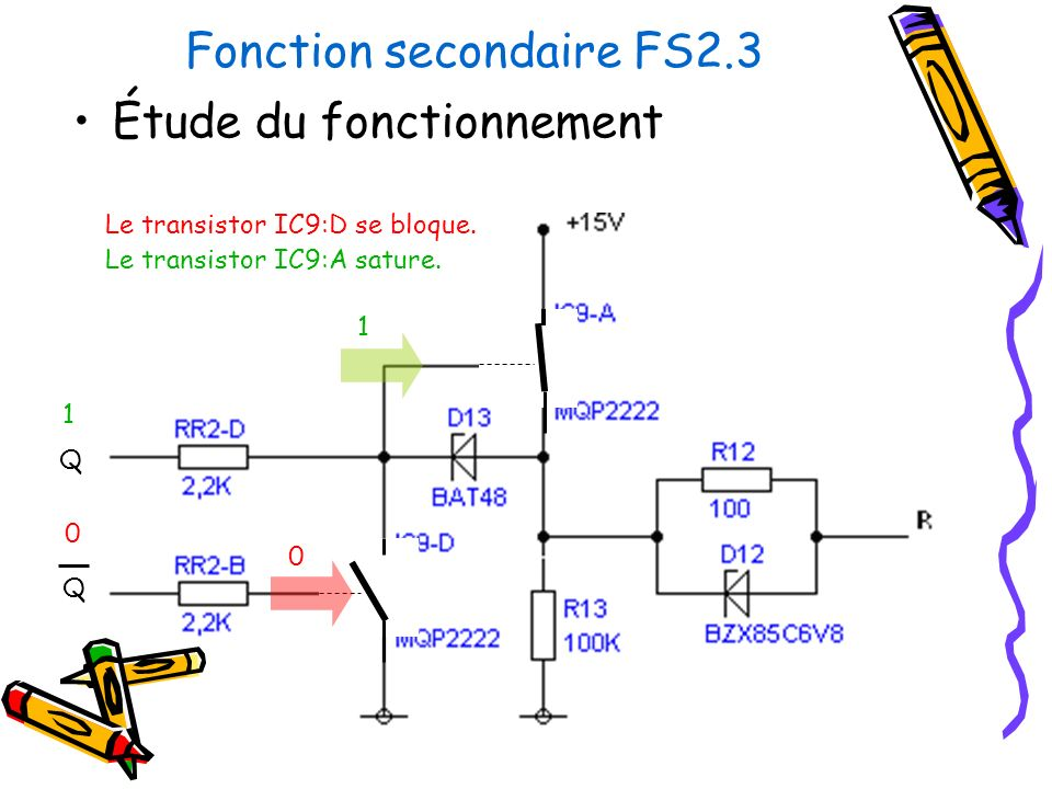 Fonction secondaire FS2.3 Étude du fonctionnement Q Q Le transistor IC9:D se bloque. 1 0 0 Le transistor IC9:A sature. 1
