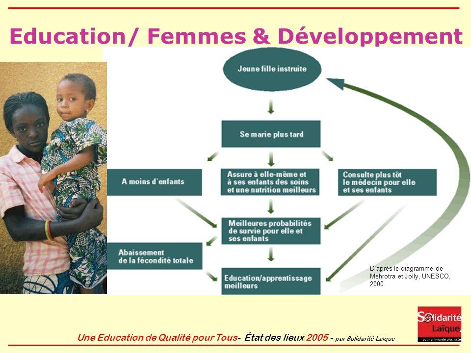 Une Education de Qualité pour Tous- État des lieux 2005 - par Solidarité Laïque Education/ Femmes & Développement Daprès le diagramme de Mehrotra et J