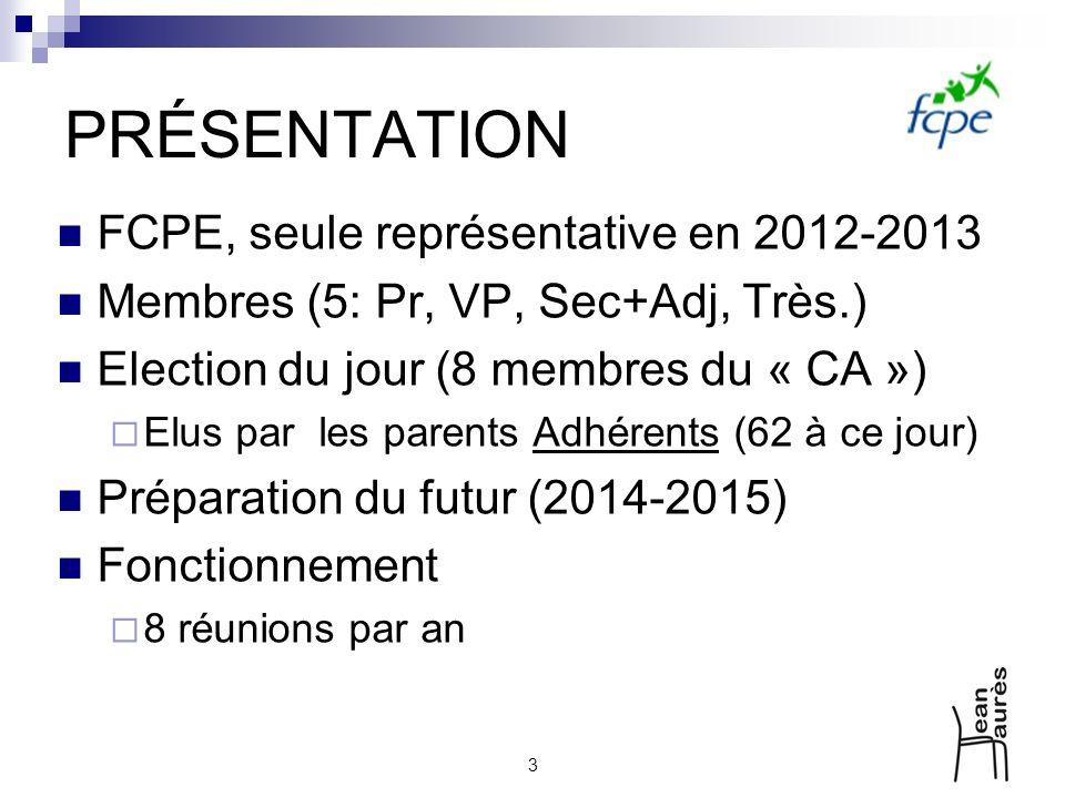 3 PRÉSENTATION FCPE, seule représentative en 2012-2013 Membres (5: Pr, VP, Sec+Adj, Très.) Election du jour (8 membres du « CA ») Elus par les parents