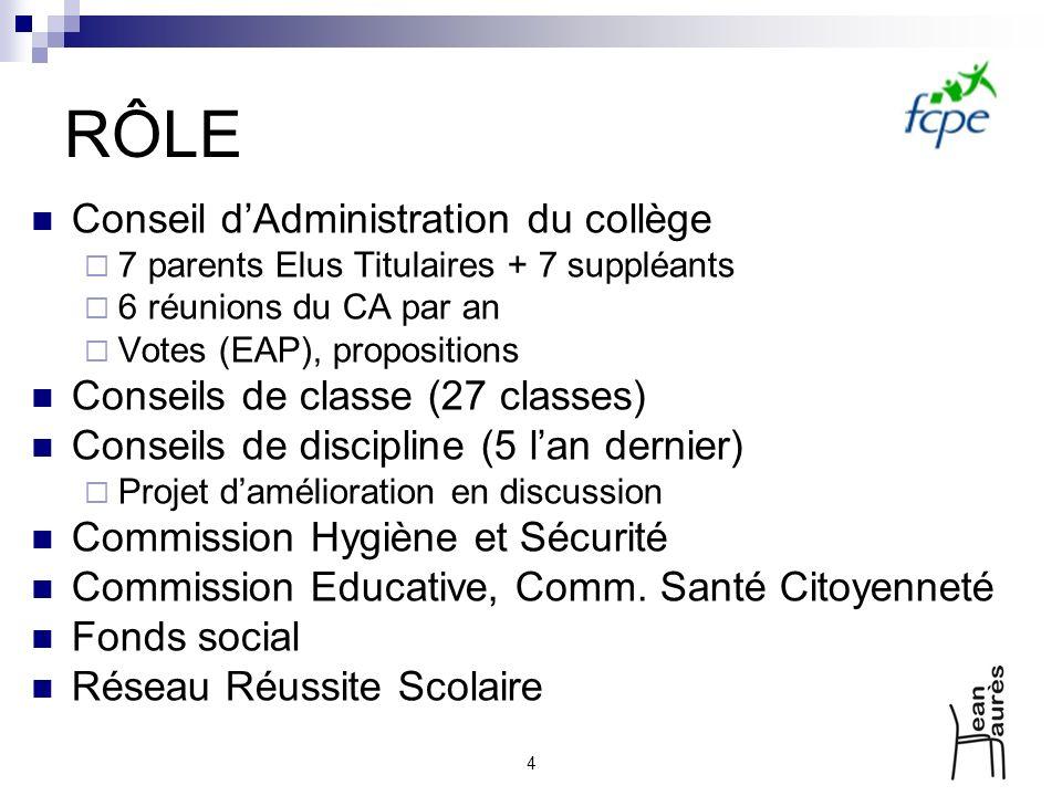 4 RÔLE Conseil dAdministration du collège 7 parents Elus Titulaires + 7 suppléants 6 réunions du CA par an Votes (EAP), propositions Conseils de class