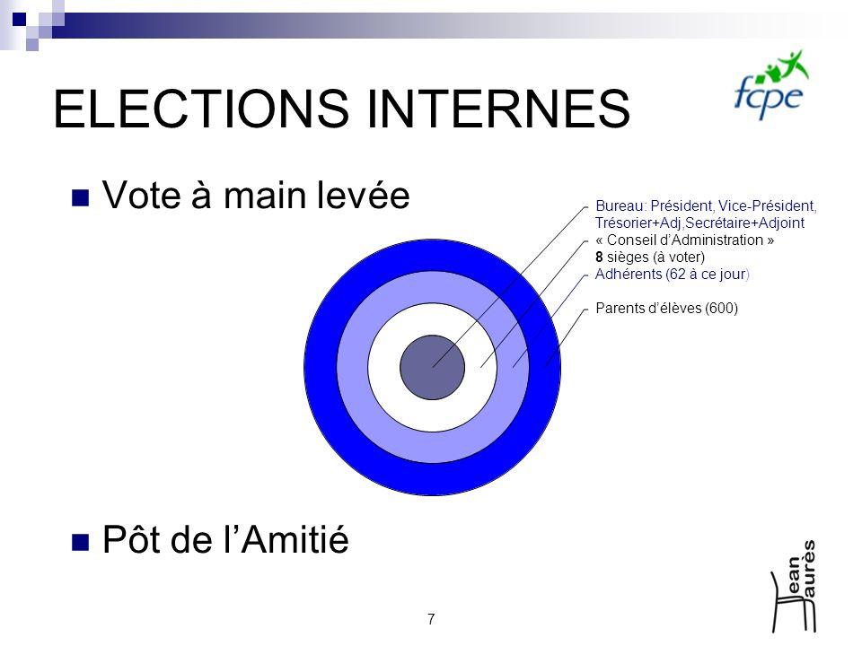 7 ELECTIONS INTERNES Vote à main levée Pôt de lAmitié Bureau: Président, Vice-Président, Trésorier+Adj,Secrétaire+Adjoint « Conseil dAdministration »