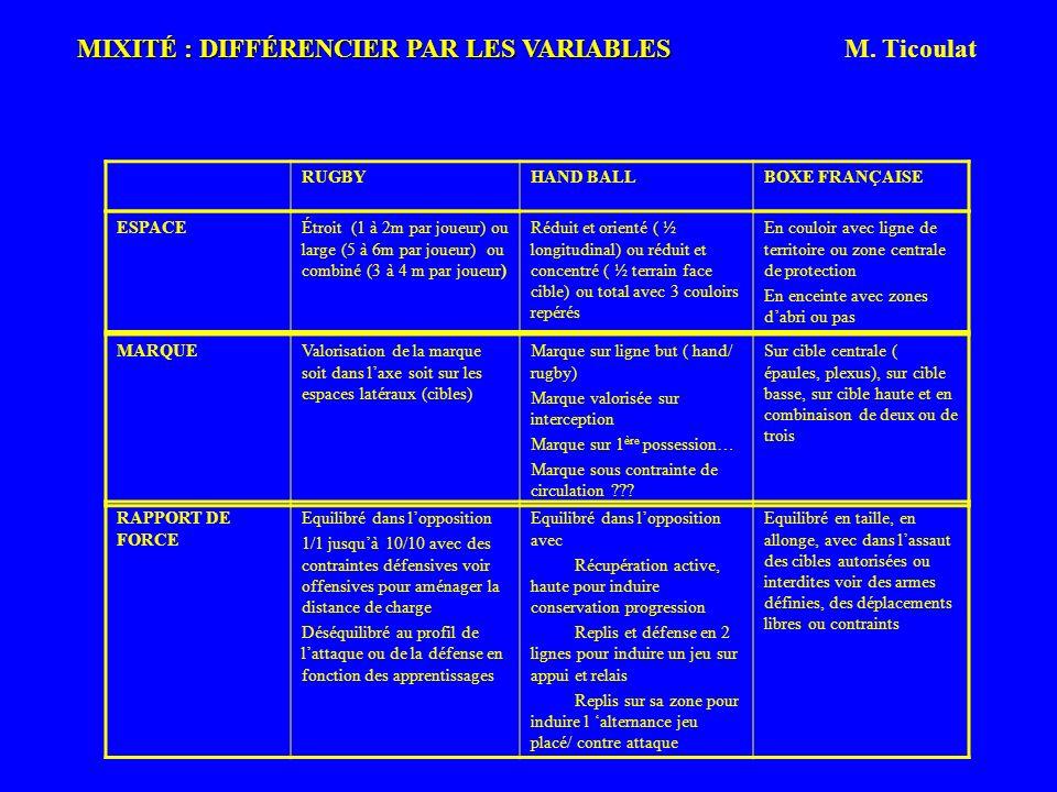 MIXITÉ : DIFFÉRENCIER PAR LES VARIABLES MIXITÉ : DIFFÉRENCIER PAR LES VARIABLES M. Ticoulat RUGBYHAND BALLBOXE FRANÇAISE ESPACE EESPACE SPACE Étroit (
