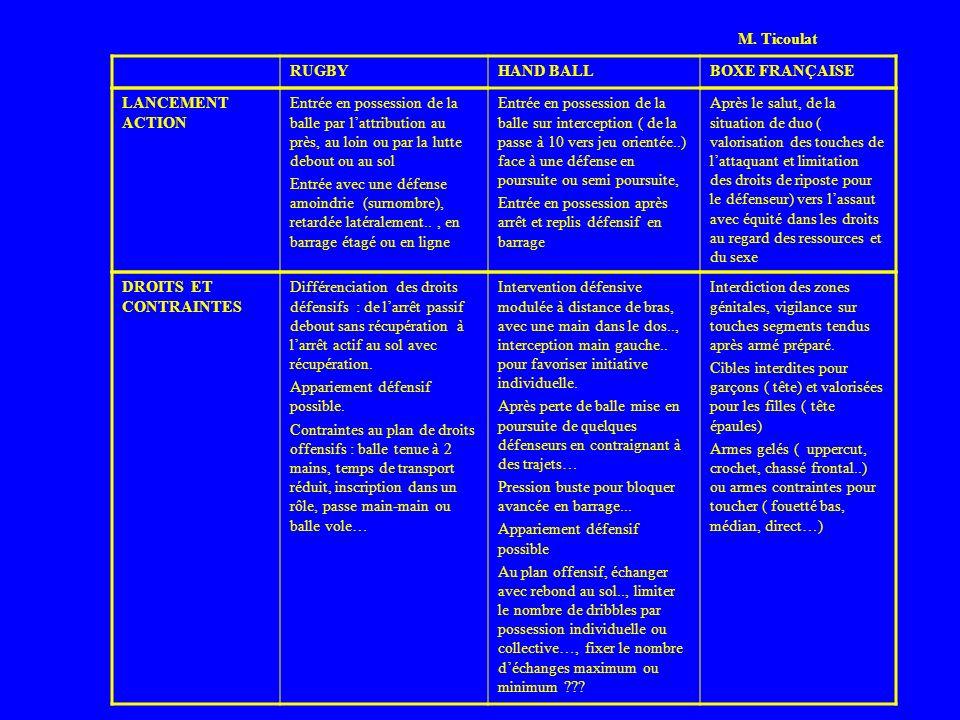 RUGBYHAND BALLBOXE FRANÇAISE LANCEMENT ACTION Entrée en possession de la balle par lattribution au près, au loin ou par la lutte debout ou au sol Entr