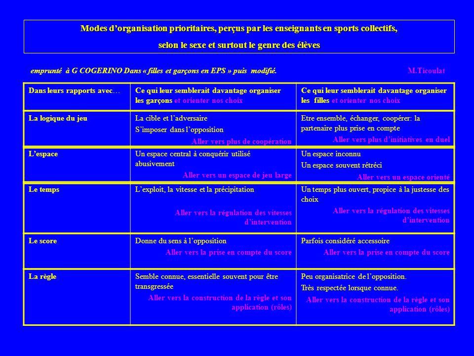 Modes dorganisation prioritaires, perçus par les enseignants en sports collectifs, selon le sexe et surtout le genre des élèves emprunté à G COGERINO