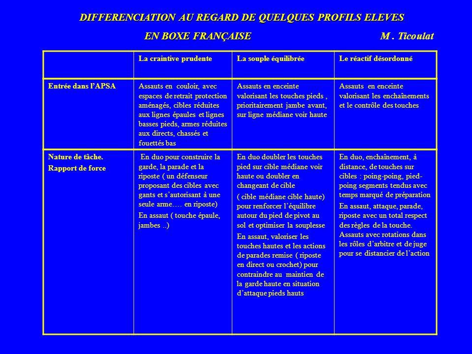 DIFFERENCIATION AU REGARD DE QUELQUES PROFILS ELEVES EN BOXE FRANÇAISE EN BOXE FRANÇAISE M. Ticoulat La craintive prudenteLa souple équilibréeLe réact
