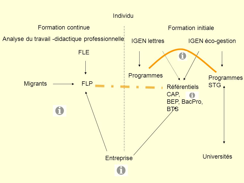 Individu Entreprise Formation continue Formation initiale Analyse du travail -didactique professionnelle IGEN lettres IGEN éco-gestion Programmes STG Universités MigrantsFLP FLE Référentiels CAP, BEP, BacPro, BTS