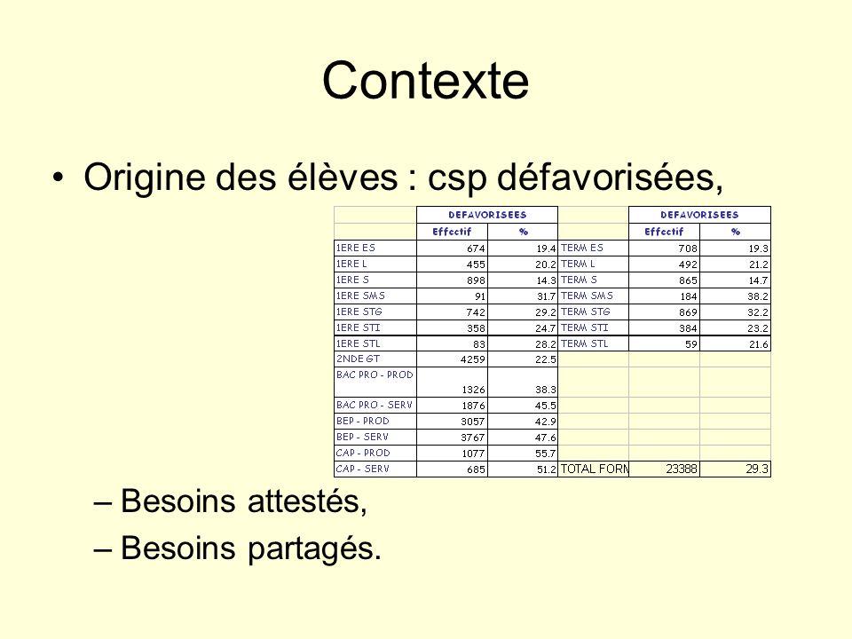 Référentiel de « français » en STS Annexe II Capacités et techniques Chaque professeur de français conserve la responsabilité de définir son projet pédagogique, en déterminant ses priorités et sa progression.