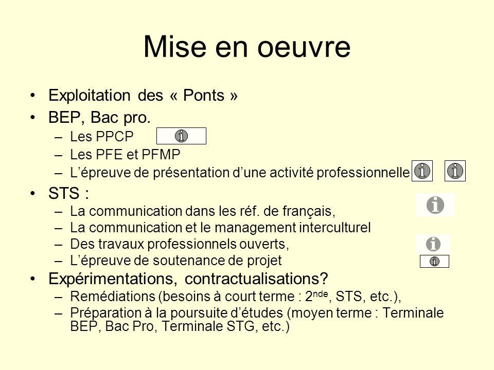 Mise en oeuvre Exploitation des « Ponts » BEP, Bac pro.