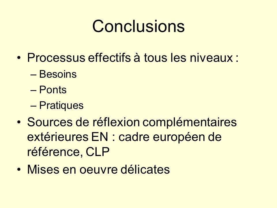 Conclusions Processus effectifs à tous les niveaux : –Besoins –Ponts –Pratiques Sources de réflexion complémentaires extérieures EN : cadre européen de référence, CLP Mises en oeuvre délicates