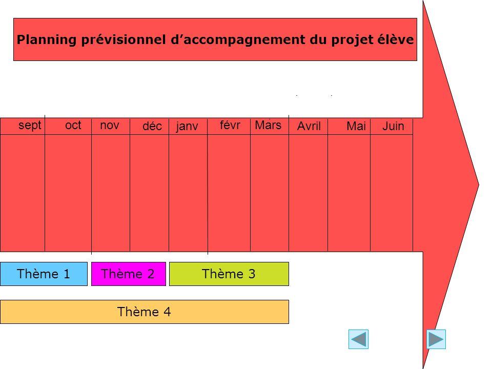 septoctnov décjanv févrMars AvrilMaiJuin Thème 1Thème 2Thème 3 Thème 4 Planning prévisionnel daccompagnement du projet élève