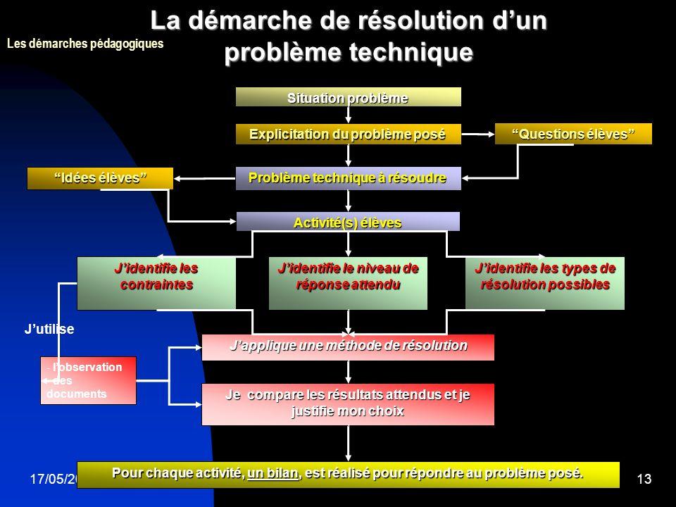 17/05/200513 La démarche de résolution dun problème technique Situation problème Explicitation du problème posé Problème technique à résoudre Pour chaque activité, un bilan, est réalisé pour répondre au problème posé.