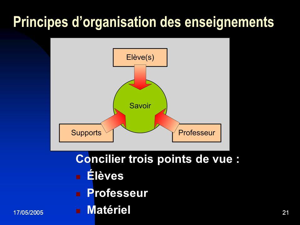 17/05/200521 Principes dorganisation des enseignements Concilier trois points de vue : Élèves Professeur Matériel