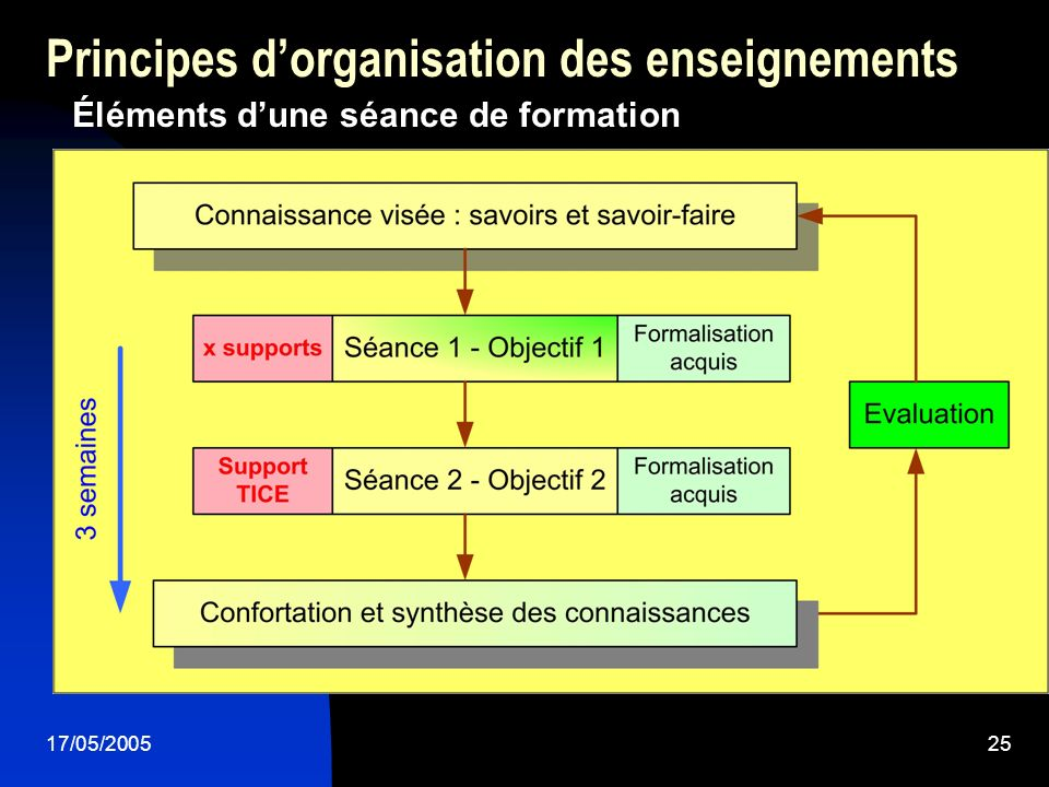17/05/200525 Principes dorganisation des enseignements Éléments dune séance de formation