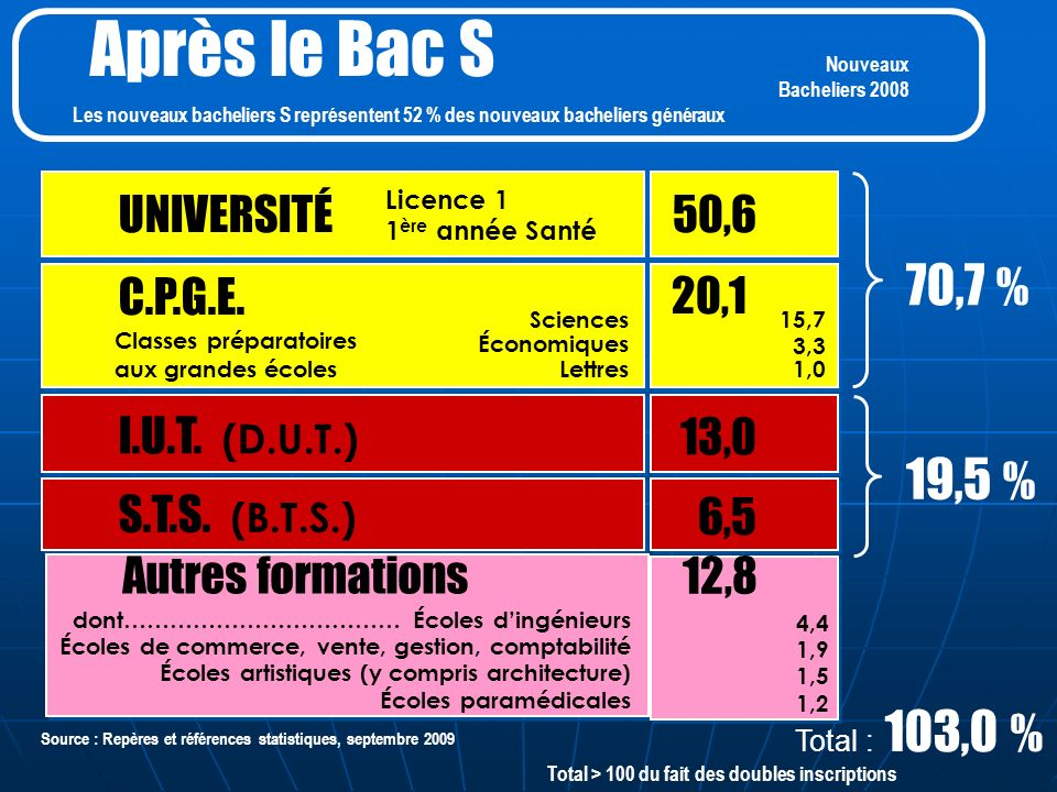 UNIVERSITÉ 50,6 C.P.G.E. I.U.T. (D.U.T.) S.T.S. (B.T.S.) 13,0 6,5 70,7 % 19,5 % Autres formations 12,8 20,1 15,7 3,3 1,0 Sciences Économiques Lettres