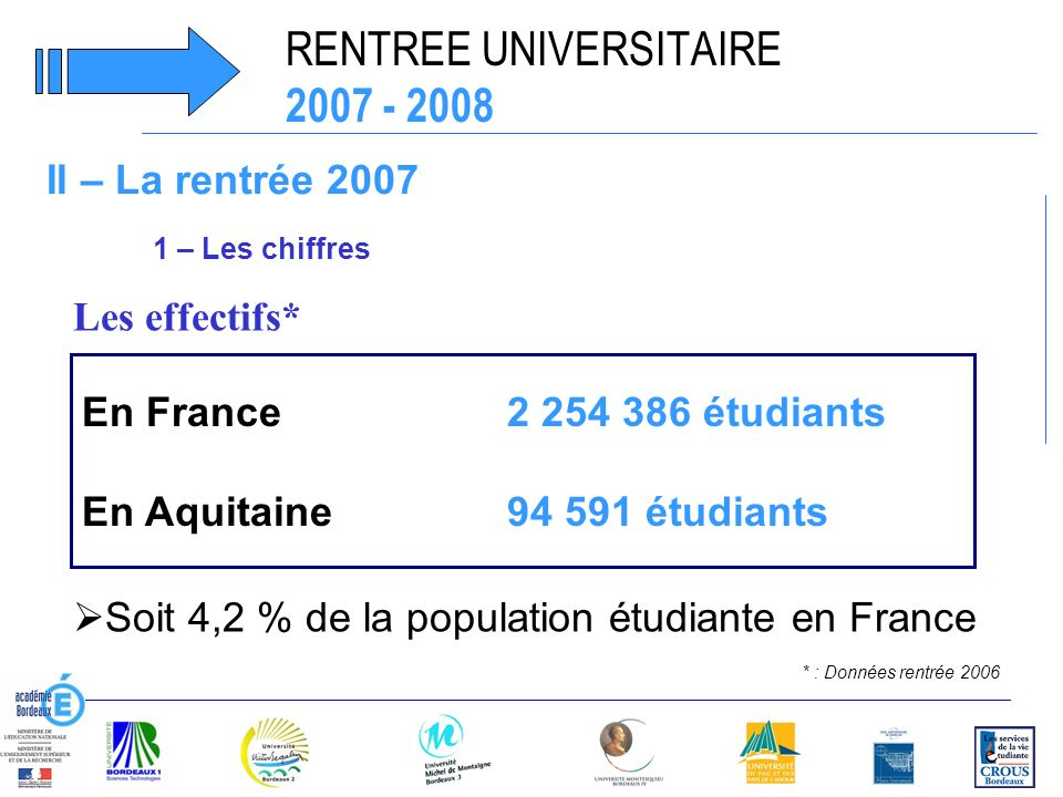 RENTREE UNIVERSITAIRE 2007 - 2008 Les effectifs* En France2 254 386 étudiants En Aquitaine 94 591 étudiants * : Données rentrée 2006 Soit 4,2 % de la population étudiante en France II – La rentrée 2007 1 – Les chiffres
