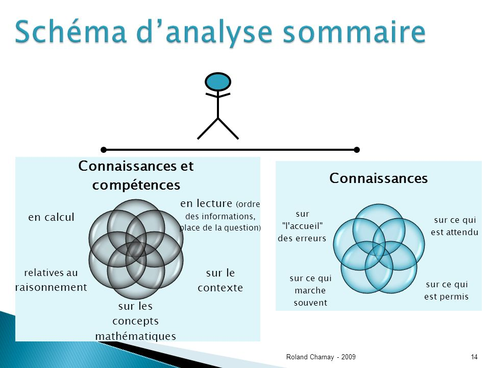 Roland Charnay - 200914 Schéma danalyse sommaire Connaissances et compétences en lecture (ordre des informations, place de la question ) sur le contexte sur les concepts mathématiques relatives au raisonnement en calcul Connaissances sur ce qui est attendu sur ce qui est permis sur ce qui marche souvent sur l accueil des erreurs