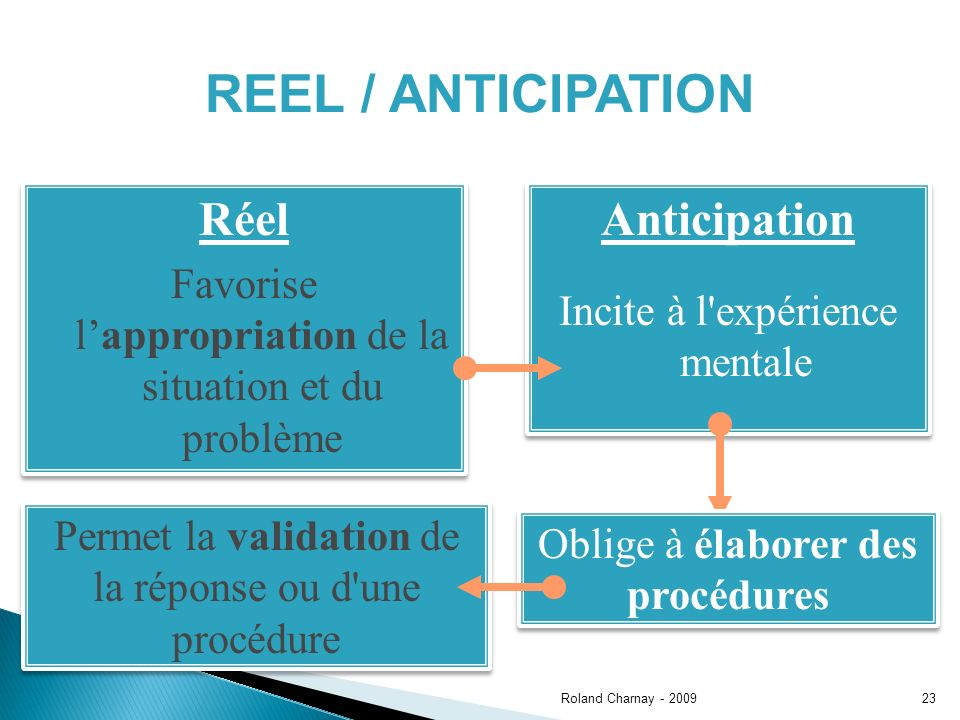 Roland Charnay - 200923 REEL / ANTICIPATION Réel Favorise lappropriation de la situation et du problème Réel Favorise lappropriation de la situation e